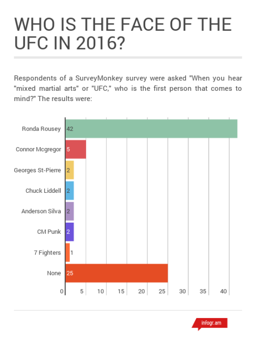 Most Popular UFC Fighters
