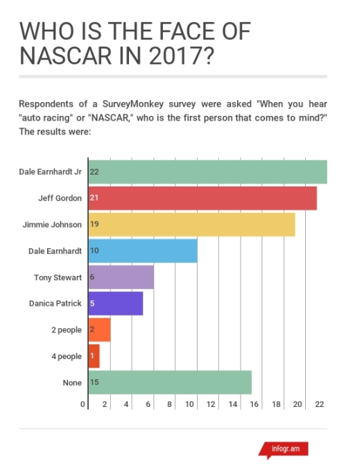 Most Popular NASCAR Racers 2017