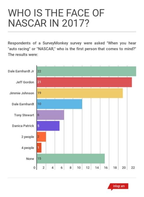 Most Popular NASCAR Racers 2017