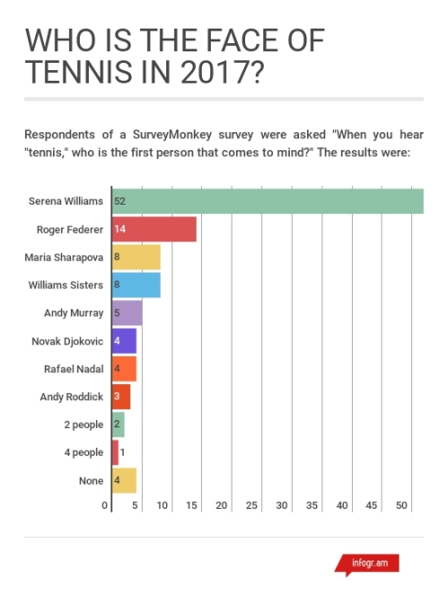 Most Popular Tennis Players 2017